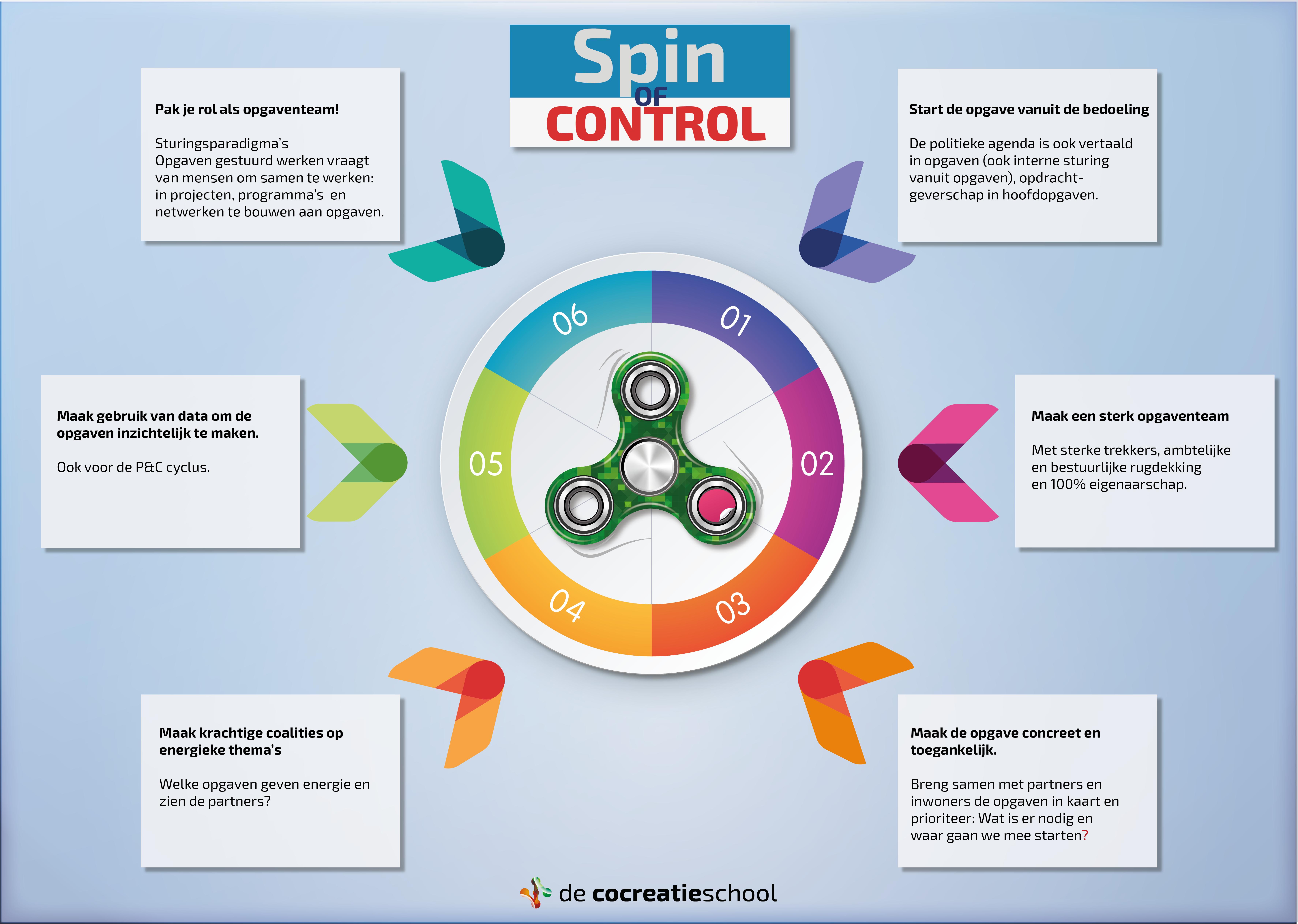 de spin of control