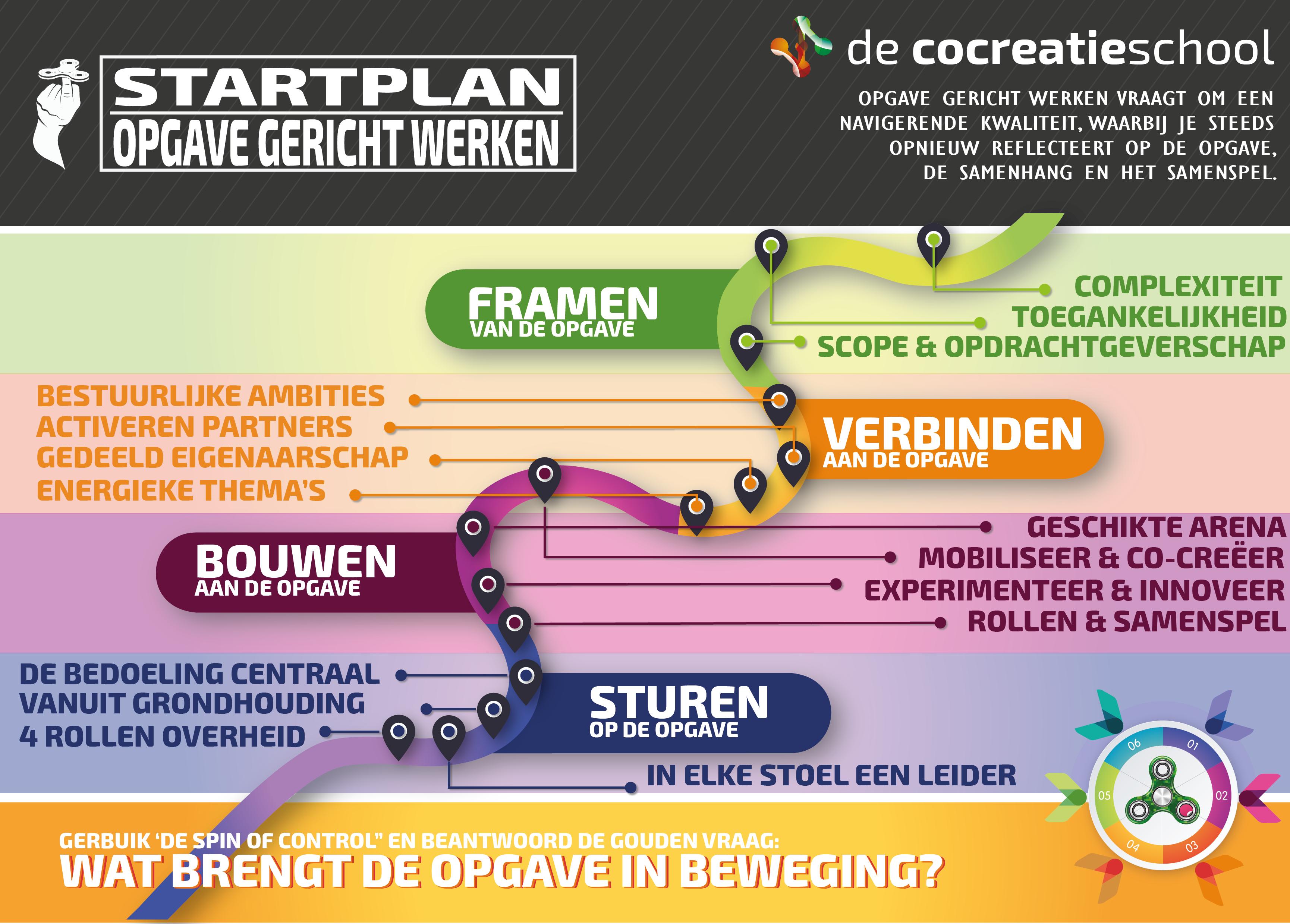 Startplan OGW