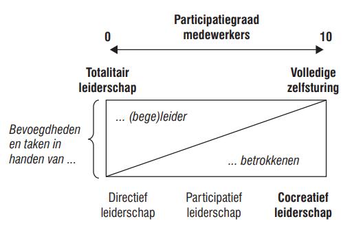 leiderschap bij co-creatie