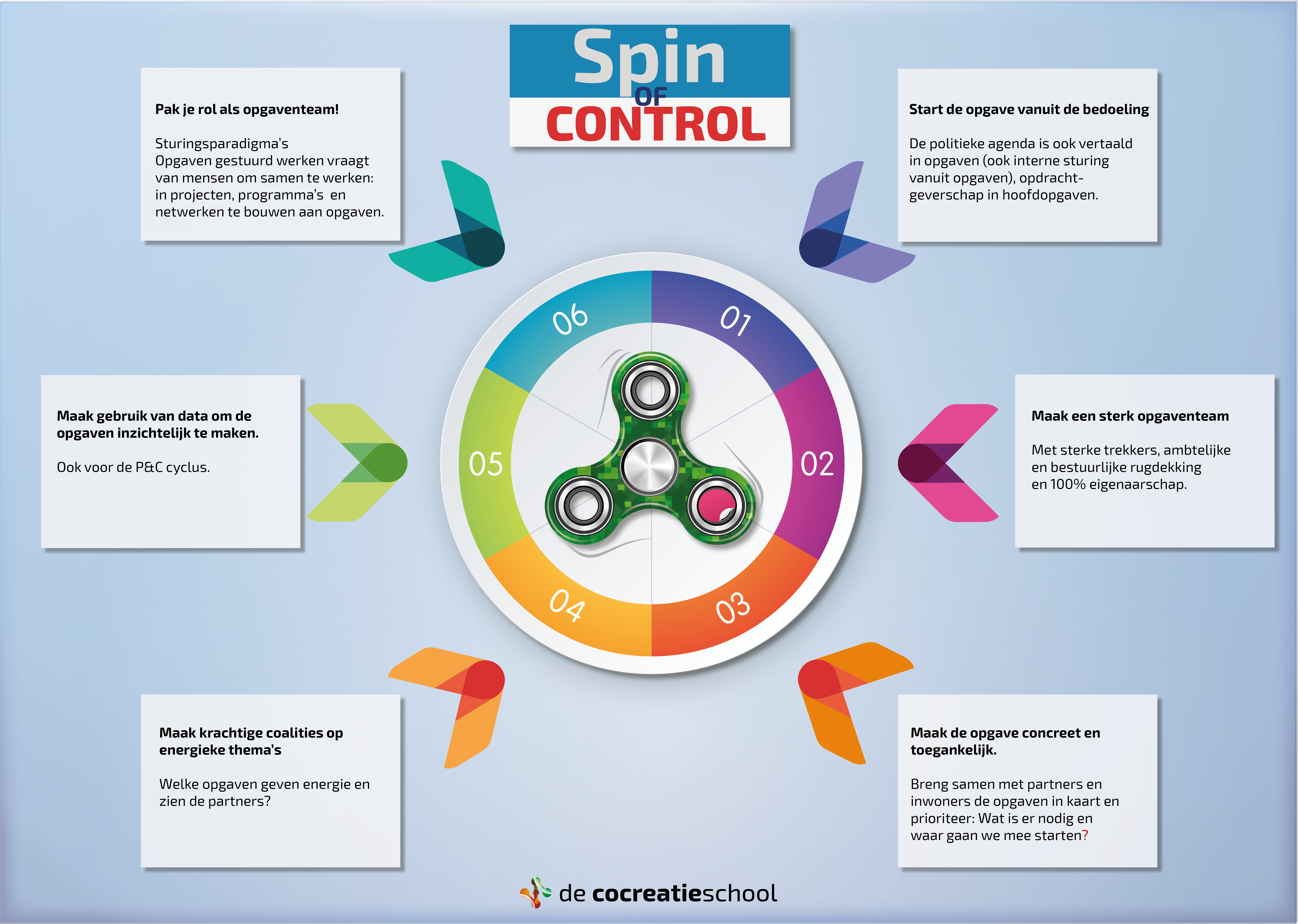 Spin of control